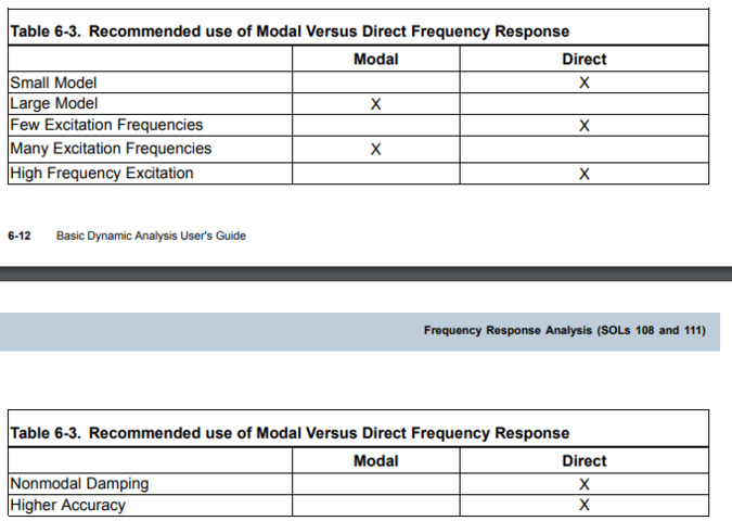 Modal Vs Direct Frequency Response